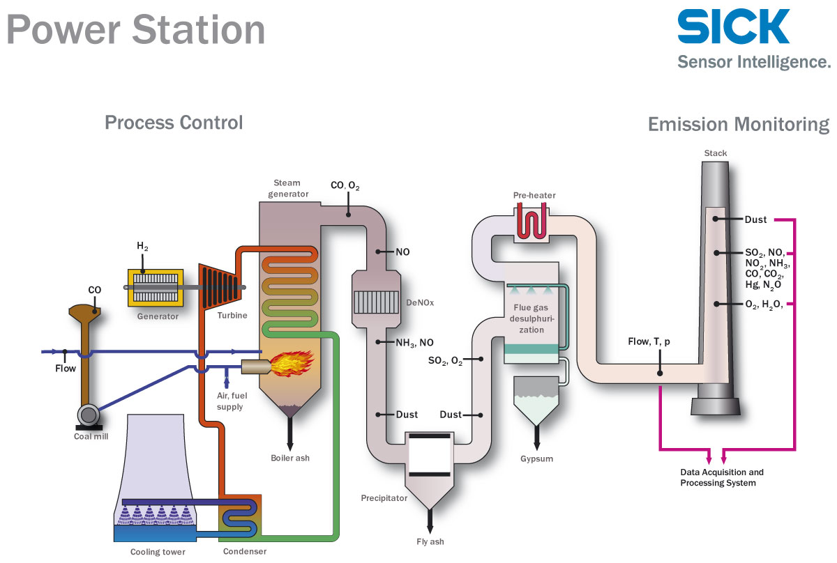 Power Plant Instrumentation Amp Control